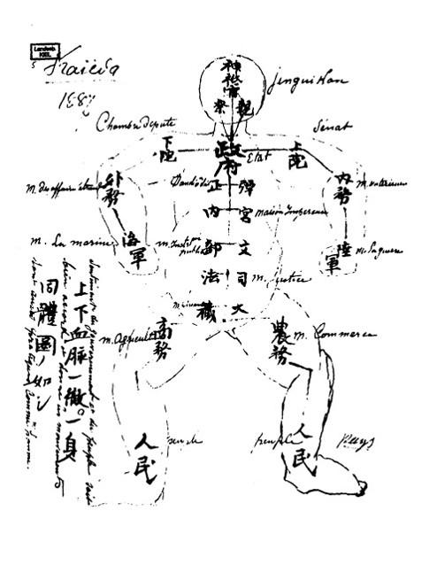 機関の図(伊藤博文)